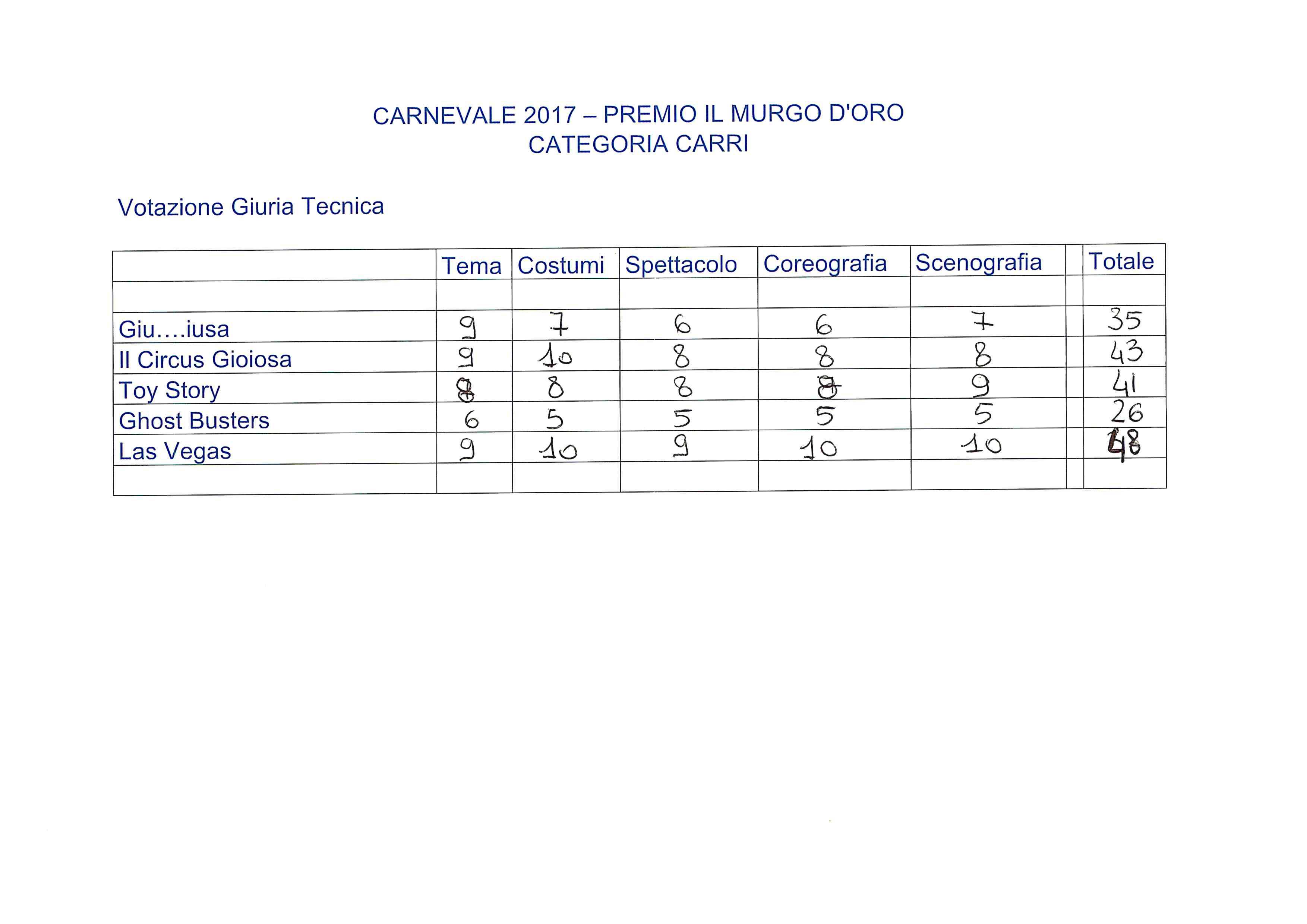 SCHEDE CARRI_Pagina_1